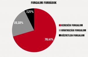 Honlap forgalmi források megoszlása eredményes keresőoptimalizálás mellett